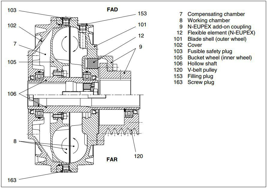 fluid coupling mounting