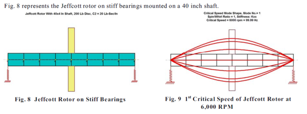 A Rotordynamic Modle of Mode Shape of Single Stage Turbine without a Coupling